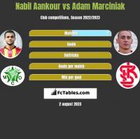 Nabil Aankour vs Adam Marciniak h2h player stats