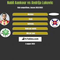 Nabil Aankour vs Andrija Lukovic h2h player stats