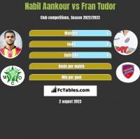 Nabil Aankour vs Fran Tudor h2h player stats