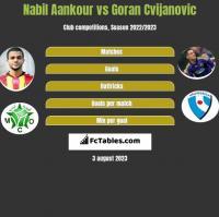 Nabil Aankour vs Goran Cvijanovic h2h player stats