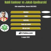 Nabil Aankour vs Jakub Apolinarski h2h player stats