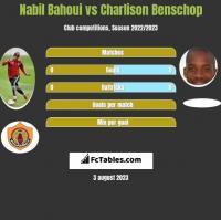 Nabil Bahoui vs Charlison Benschop h2h player stats
