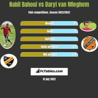 Nabil Bahoui vs Daryl van Mieghem h2h player stats