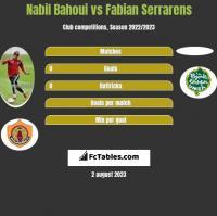 Nabil Bahoui vs Fabian Serrarens h2h player stats
