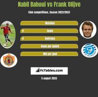 Nabil Bahoui vs Frank Olijve h2h player stats