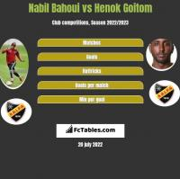 Nabil Bahoui vs Henok Goitom h2h player stats