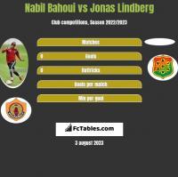 Nabil Bahoui vs Jonas Lindberg h2h player stats