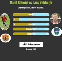 Nabil Bahoui vs Lars Veldwijk h2h player stats