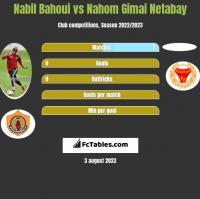 Nabil Bahoui vs Nahom Gimai Netabay h2h player stats