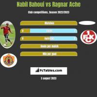 Nabil Bahoui vs Ragnar Ache h2h player stats