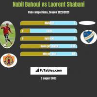 Nabil Bahoui vs Laorent Shabani h2h player stats