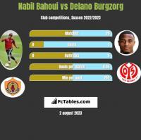 Nabil Bahoui vs Delano Burgzorg h2h player stats