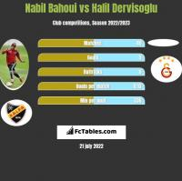 Nabil Bahoui vs Halil Dervisoglu h2h player stats