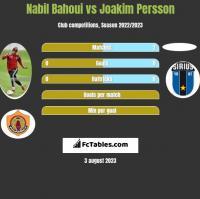 Nabil Bahoui vs Joakim Persson h2h player stats