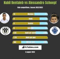 Nabil Bentaleb vs Alessandro Schoepf h2h player stats