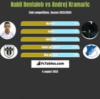 Nabil Bentaleb vs Andrej Kramaric h2h player stats