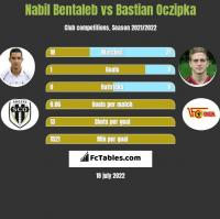 Nabil Bentaleb vs Bastian Oczipka h2h player stats