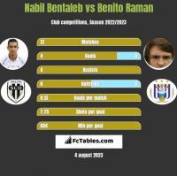 Nabil Bentaleb vs Benito Raman h2h player stats