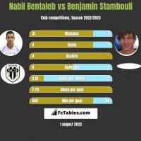 Nabil Bentaleb vs Benjamin Stambouli h2h player stats