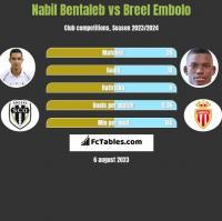 Nabil Bentaleb vs Breel Embolo h2h player stats