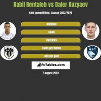 Nabil Bentaleb vs Daler Kuzyaev h2h player stats