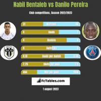 Nabil Bentaleb vs Danilo Pereira h2h player stats