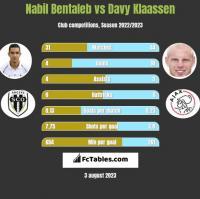 Nabil Bentaleb vs Davy Klaassen h2h player stats