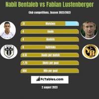 Nabil Bentaleb vs Fabian Lustenberger h2h player stats