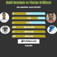 Nabil Bentaleb vs Florian Grillitsch h2h player stats