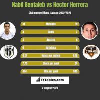 Nabil Bentaleb vs Hector Herrera h2h player stats