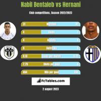 Nabil Bentaleb vs Hernani h2h player stats