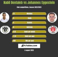 Nabil Bentaleb vs Johannes Eggestein h2h player stats