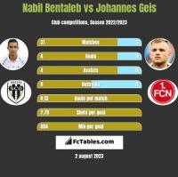 Nabil Bentaleb vs Johannes Geis h2h player stats