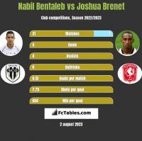 Nabil Bentaleb vs Joshua Brenet h2h player stats