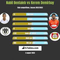 Nabil Bentaleb vs Kerem Demirbay h2h player stats