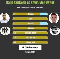 Nabil Bentaleb vs Kevin Moehwald h2h player stats