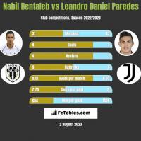 Nabil Bentaleb vs Leandro Daniel Paredes h2h player stats