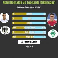 Nabil Bentaleb vs Leonardo Bittencourt h2h player stats