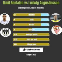 Nabil Bentaleb vs Ludwig Augustinsson h2h player stats