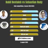 Nabil Bentaleb vs Sebastian Rudy h2h player stats