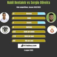 Nabil Bentaleb vs Sergio Oliveira h2h player stats