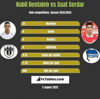 Nabil Bentaleb vs Suat Serdar h2h player stats