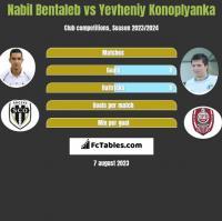Nabil Bentaleb vs Yevheniy Konoplyanka h2h player stats