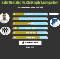 Nabil Bentaleb vs Christoph Baumgartner h2h player stats