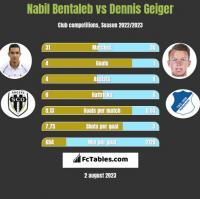 Nabil Bentaleb vs Dennis Geiger h2h player stats