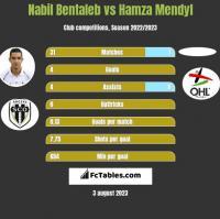 Nabil Bentaleb vs Hamza Mendyl h2h player stats