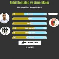 Nabil Bentaleb vs Arne Maier h2h player stats