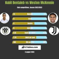 Nabil Bentaleb vs Weston McKennie h2h player stats