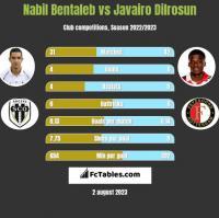 Nabil Bentaleb vs Javairo Dilrosun h2h player stats