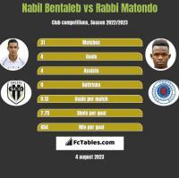 Nabil Bentaleb vs Rabbi Matondo h2h player stats